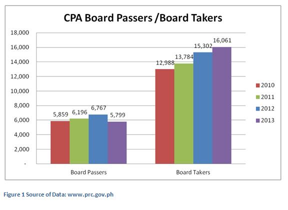 CPA Board Passers Chart